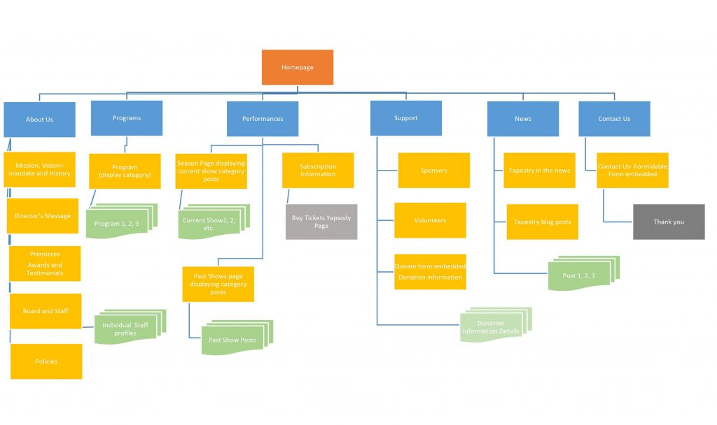 Sitemap for website plan